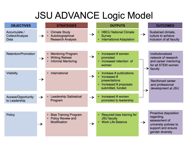JSU ADVANCE Logic Model